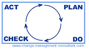 deming cycle  pdca cycle change management model and change    deming cycle   pdca cycle   shewhart cycle diagram