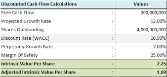 5 Easy Steps To Calculate Intrinsic Value Using Dcf Model The