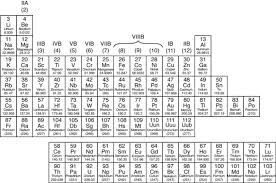 Chart Of Metals Nonmetals And Metalloids The Periodic Table Metals Nonmetals And Metalloids Dummies