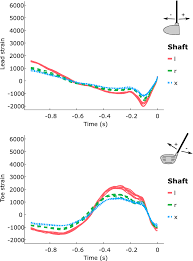 Golf Shaft Cpm Frequency Chart Differences In Shaft Strain Patterns During Golf Drives Due