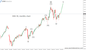 Dax 30 Time To Be Careful Now Ewm Interactive