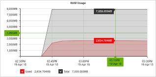 Monitoring Exinda Appliance Ram Usage