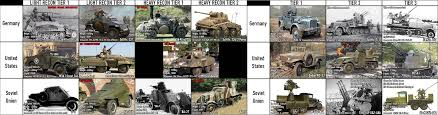 Chart Of Potential Recon And Aa Vehicles Created By Reto