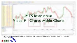 Video 9 Mt5 Charts Within Charts