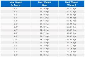Height To Body Weight Ratio Chart Height To Weight Ratio Charts Kozen Jasonkellyphoto Co