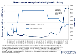 American Workers Need A Pay Raise The Estate Tax Could Help