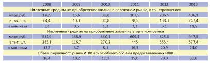 Анализ практики ипотечного жилищного кредитования банка ВТБ  или около 10% от общего количества выданных кредитов в том числе за счет работы на первичном рынке
