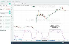 4 Simple Slow Stochastics Trading Strategies