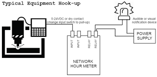 network hour meter web based elapsed time indicator for factory network hour meter web based elapsed time indicator for factory machines motors and