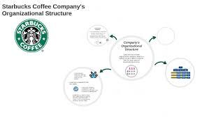 Organizational Chart For A Coffee Shop Organizational Chart Of Starbucks Company