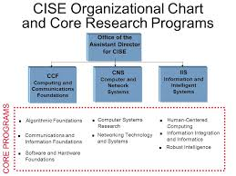 Nsf Org Chart Computer And Information Science And Engineering Directorate