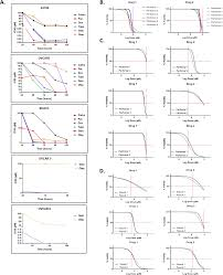 Ca 125 Levels Chart Prospective Validation Of An Ex Vivo Patient Derived 3d