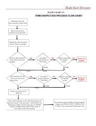 Shahi Trims Manual