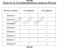ГДЗ контрольные работы по обществознанию класс Волкова