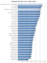 Mobile Gpu Benchmark Chart Asus Maximus Vi Hero Motherboard Review Dgpu Performance