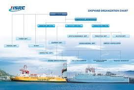 Organization Chart Weihai Ship Repair Co Ltd
