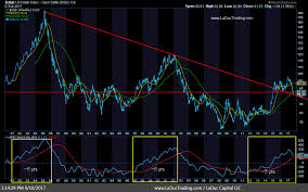The U S Dollar Trade A Macro To Micro Analysis See It Market