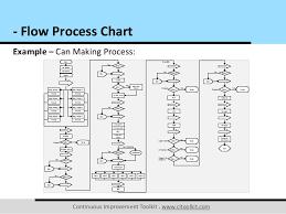 Process Flow Diagram Adalah Get Rid Of Wiring Diagram Problem