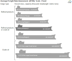 Panamax Rates Chart Oil Tanker Sizes Range From General Purpose To Ultra Large