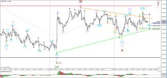 Classical Charts Eur Usd Usd Jpy Build Classical Triangle Chart Patterns