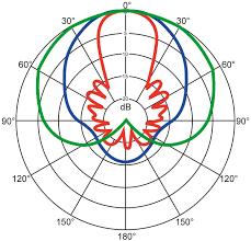 Microphone Polar Patterns Mesmerizing Using Microphone Polar Patterns Effectively