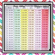 Yard Sale Pricing Chart What Is A Fair Offer
