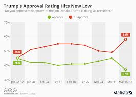 Trump Approval Rating Chart Chart Donald Trumps Approval Rating Has Hit A New Low
