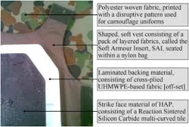 Interceptor Body Armor Size Chart Body Armour New Materials New Systems Sciencedirect