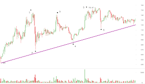 Bitcoin Value Chart History Bitcoin Price Gears Up For A Christmas High Bitcoinaverage
