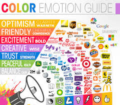 Visual Infographic of Emotions Provoked by Colours in Logo Design