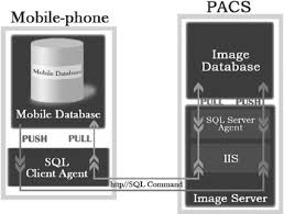 the mechanism of data delivery between mobile database and pacs sql server agent with internet