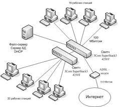 Постановка задачи дипломного проектирования Анализ предпроектной  Архитектура сети клиент сервер Сервер баз данных файл сервер dhcp сервер размешались на одном компьютере под управлением ОС windows 2003 server sp2