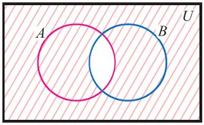 A Union B Complement Venn Diagram Venn Diagram Of A Intersection B Whole Complement