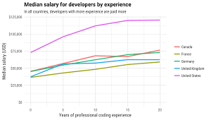 Game Designer Salary In South Africa Stack Overflow Gives An Even Closer Look At Developer