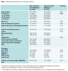 Hepatitis B Chart Protection Against Hepatitis B In Immunocompromised