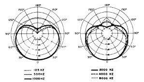 sm58 wiring diagram shure sm58 wiring green yellow wiring diagrams Shure Microphone Wiring Diagram shure sm58lc (sm58 lc) cardioid dynamic handheld wired microphone sm58 wiring diagram shure sm58 shure microphone wiring diagrams dia