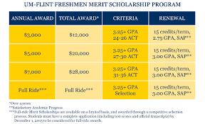 Um Flint Expands Freshmen Merit Scholarship Program