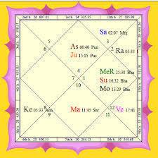 Vedic Birth Chart Analysis In Rohini Delhi Id 6297072748