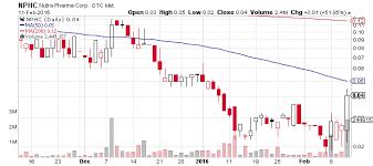 Nphc Stock Chart Nutra Pharma Corp Otcmkts Nphc Bounces All Of A Sudden
