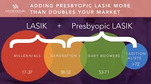 Presbyopia Eye Exercise Chart Presbyopia The Biggest Laser Eye Surgery Market In The