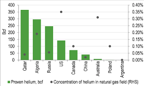 North American Helium Fragility Of Supply Demand Picture