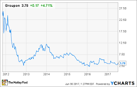 Etoys Stock Chart Worst Ipos Of All Time The Motley Fool