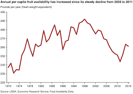 How Americans Eat 1970 Vs 2014 In 11 Charts Nutrition As