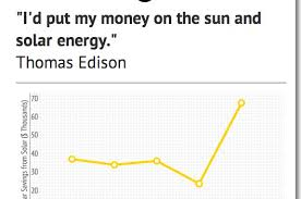 how expensive are solar panels. Interesting Panels And How Expensive Are Solar Panels