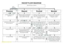 Quadrilateral Flow Chart Blank Worksheet Quadrilaterals Kookenzo Com