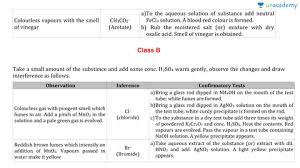 Acidic Radicals Chart Classification Of Acidic Radicals In Hindi