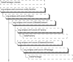 Birt Chart Engine Apioverview_1_30_1 Html
