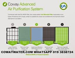 coway air purifier review. Interesting Coway Coway Air Purifier Review On A