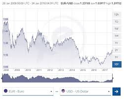 Euro Vs Dollar Chart Euro To Dollar Exchange Rate Factors That Influence The