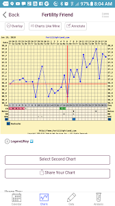 Ovulation Dip Bbt Chart Implantation Dip Yes Or No Trying To Conceive Forums